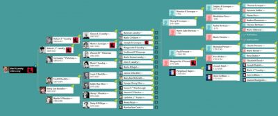 family tree showing the path to ancestors discussed in this blog post